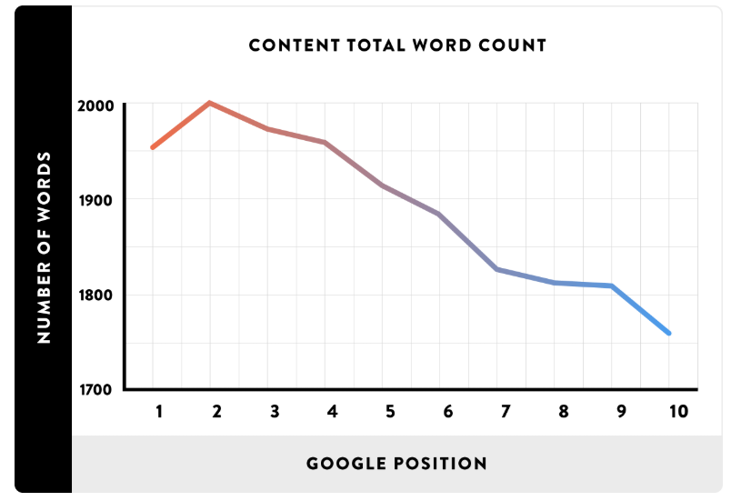 average word length of number 1 position in google